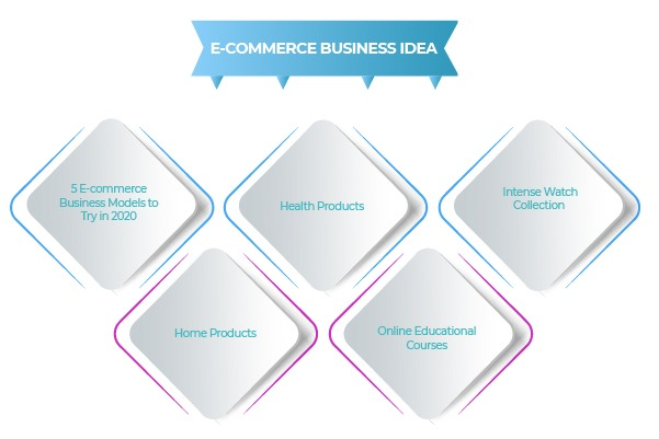 TOP 5 ECOMMERCE BUSINESS IDEAS